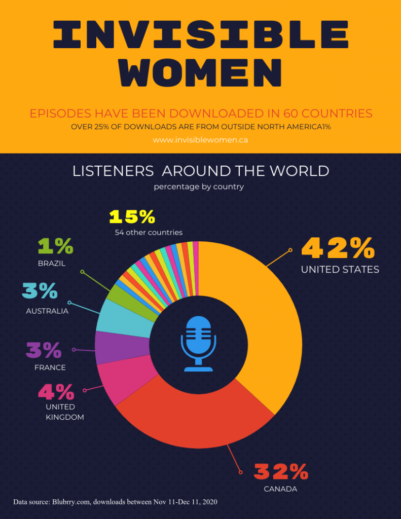 Infographic - invisible women downloads around the world